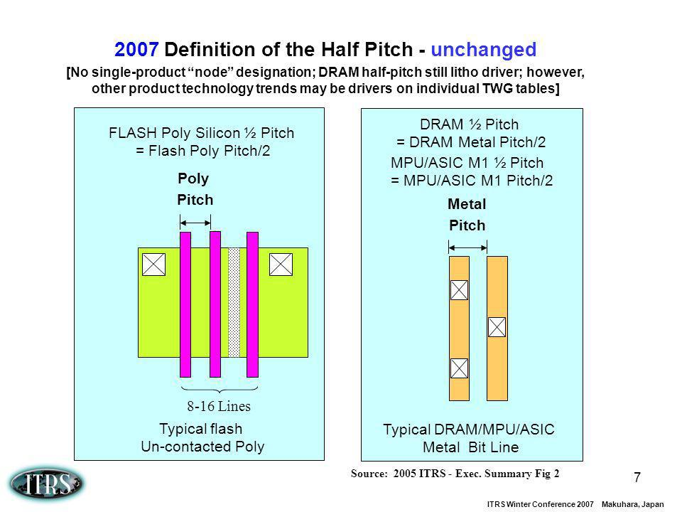 ITRS Winter Conference 2007 Makuhara, Japan 7 2007 Definition of the Half Pitch - unchanged [No single-product node designation; DRAM half-pitch still