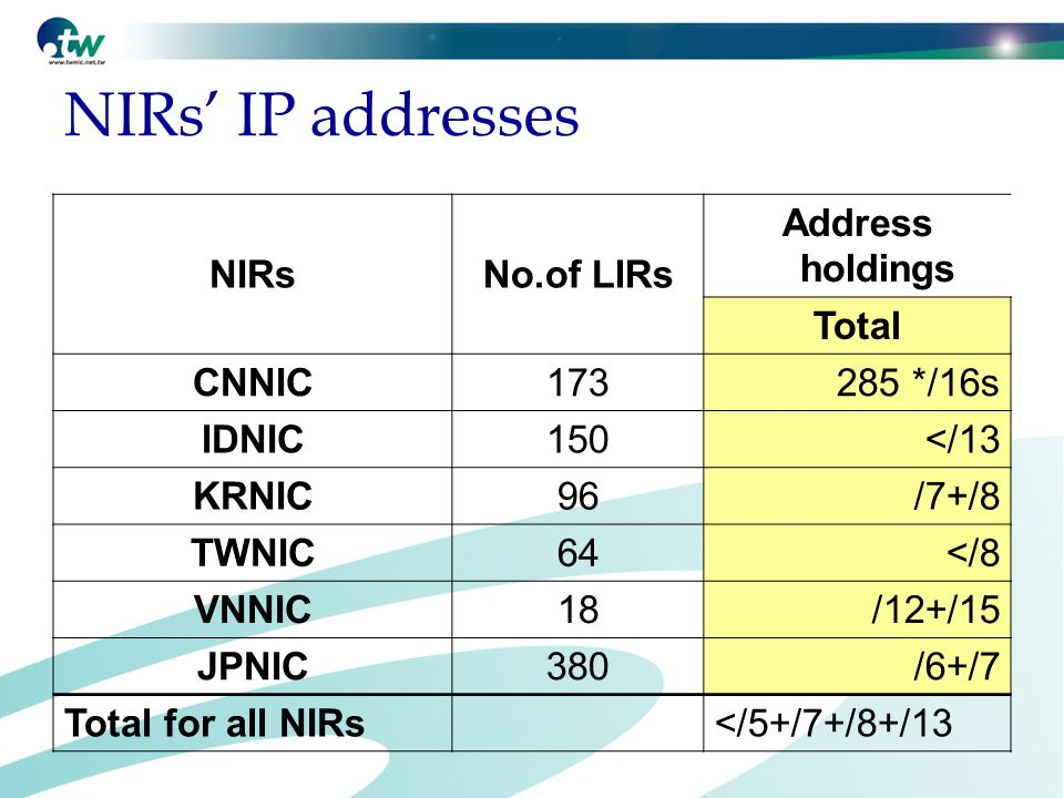 NIRs IP addresses NIRsNo.of LIRs Address holdings Total CNNIC */16s IDNIC150</13 KRNIC96/7+/8 TWNIC64</8 VNNIC18/12+/15 JPNIC380/6+/7 Total for all NIRs </5+/7+/8+/13