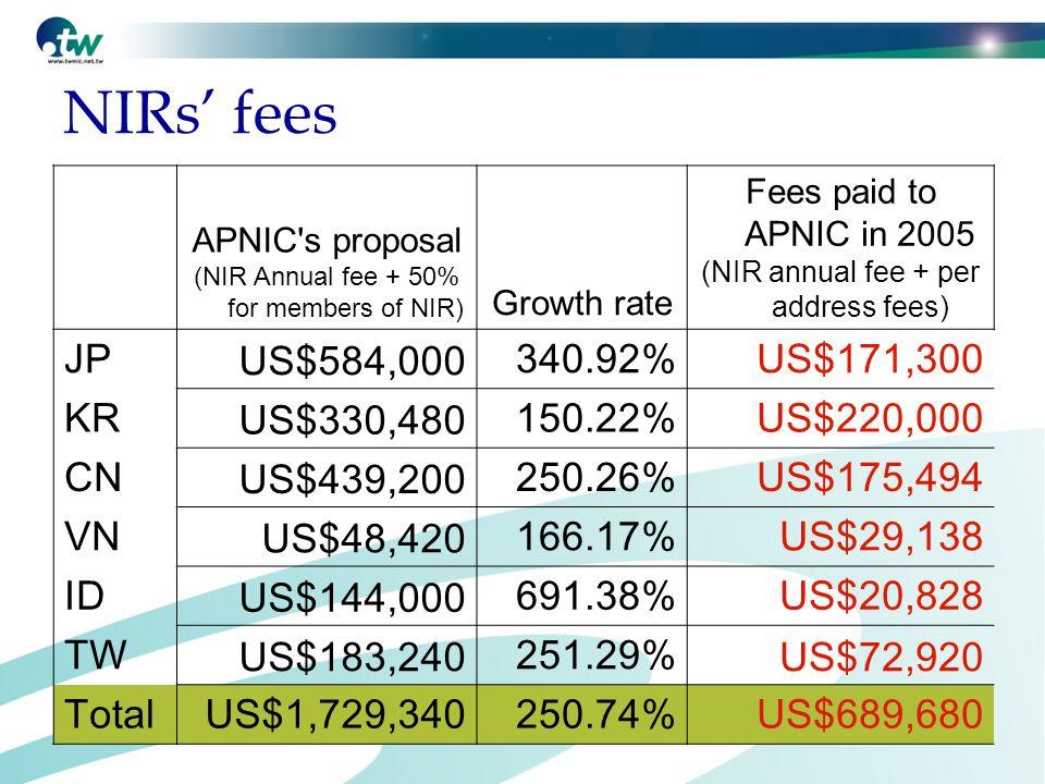 NIRs fees APNIC's proposal (NIR Annual fee + 50% for members of NIR) Growth rate Fees paid to APNIC in 2005 (NIR annual fee + per address fees) JP US$