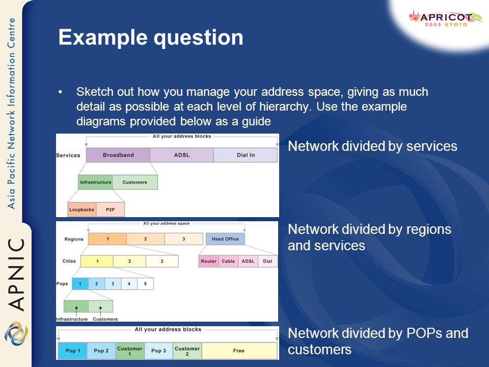 Example question Sketch out how you manage your address space, giving as much detail as possible at each level of hierarchy. Use the example diagrams