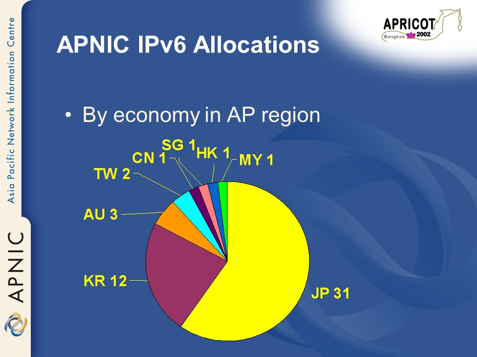 APNIC IPv6 Allocations By economy in AP region