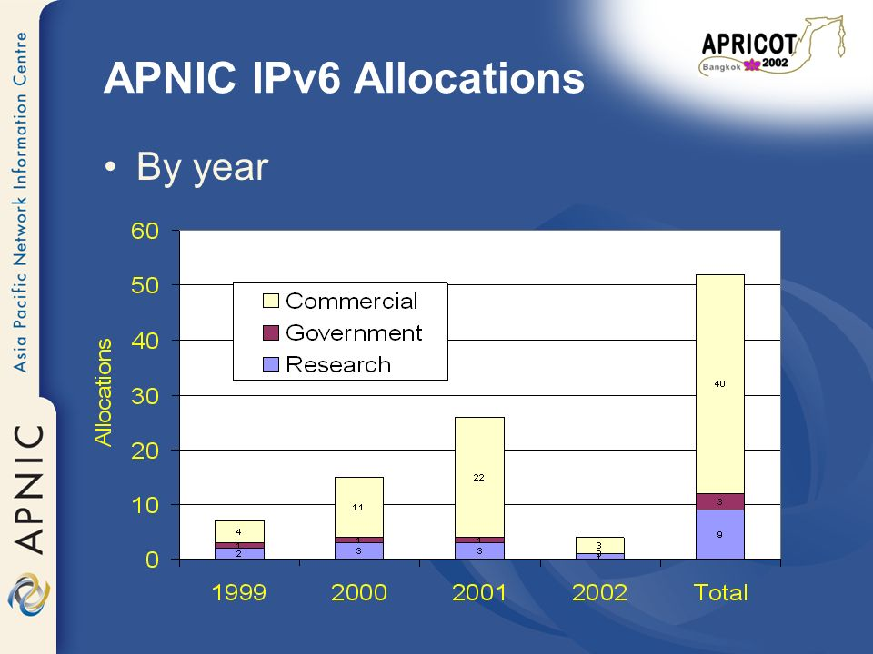 APNIC IPv6 Allocations By organisation type –9 Research –3 Government –40 Commercial ISPs Have 6Bone experience .