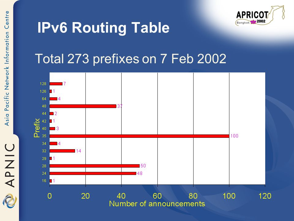 IPv6 Routing Table Total 273 prefixes on 7 Feb 2002