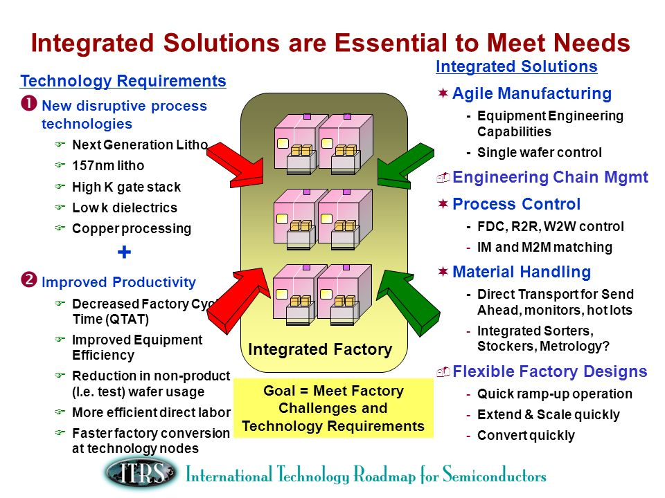 Integrated Solutions are Essential to Meet Needs Integrated Solutions Agile Manufacturing -Equipment Engineering Capabilities -Single wafer control En