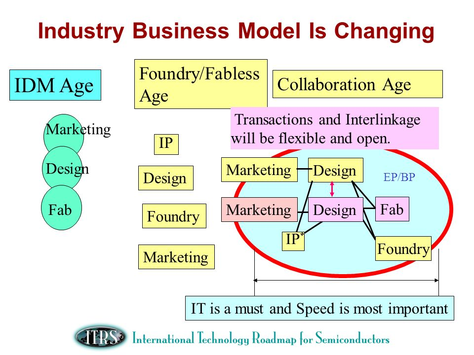 IDM Age Foundry/Fabless Age Collaboration Age Fab Transactions and Interlinkage will be flexible and open. Marketing IP Design Foundry IT is a must an