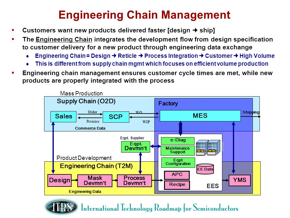 Engineering Chain Management Customers want new products delivered faster [design ship] The Engineering Chain integrates the development flow from des