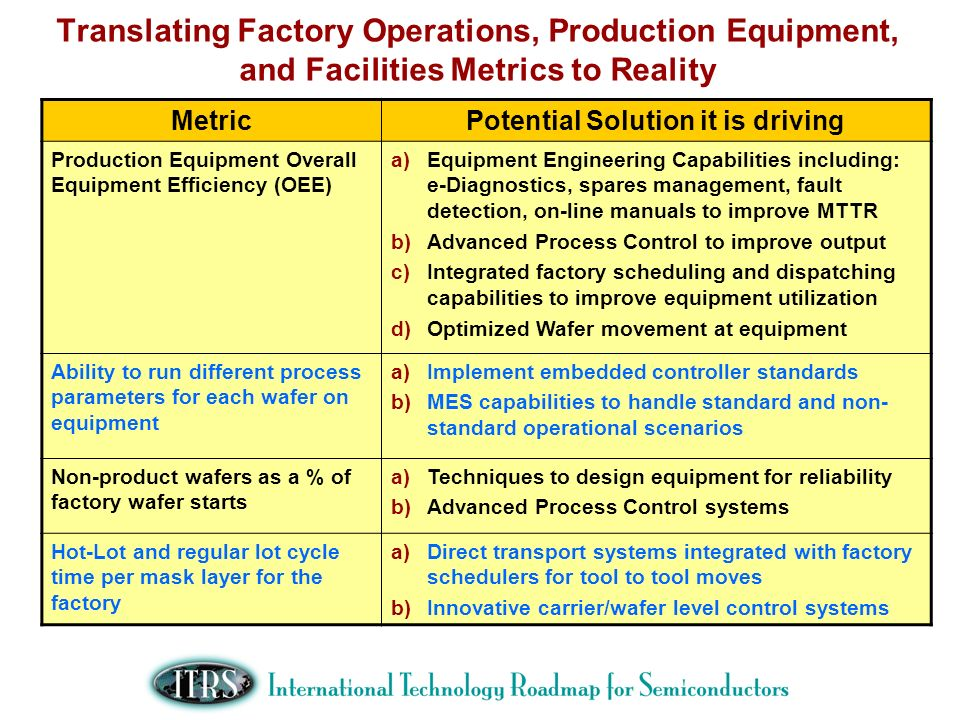 Translating Factory Operations, Production Equipment, and Facilities Metrics to Reality MetricPotential Solution it is driving Production Equipment Ov