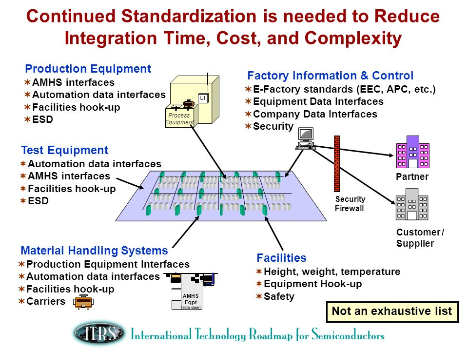 Continued Standardization is needed to Reduce Integration Time, Cost, and Complexity Process Equipment UI Material Handling Systems Production Equipme