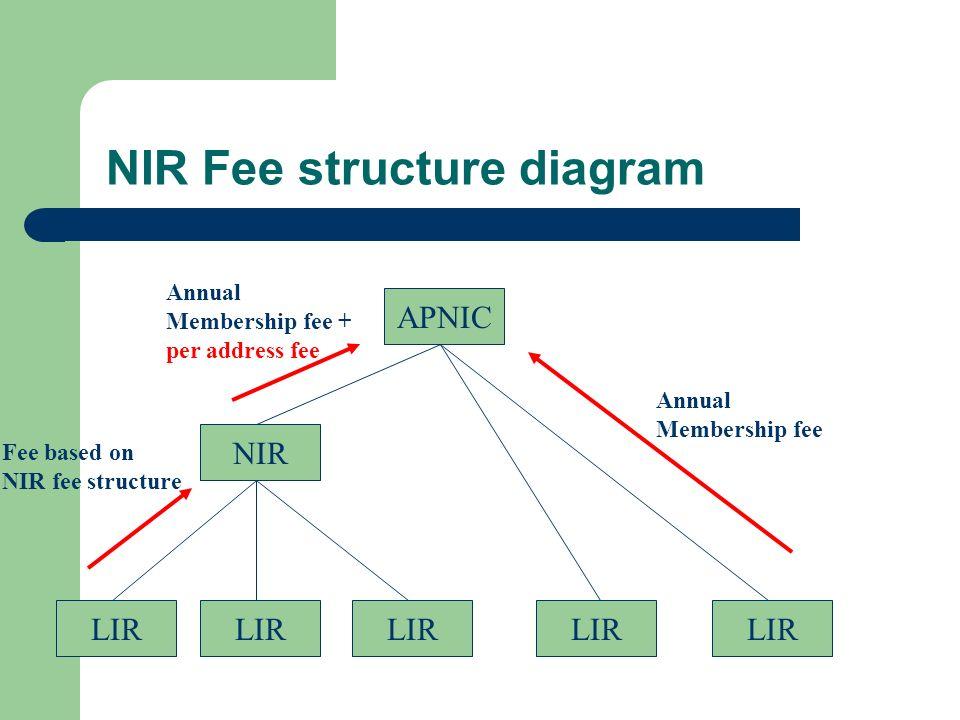NIR Fee structure diagram APNIC LIR NIR LIR Annual Membership fee Annual Membership fee + per address fee Fee based on NIR fee structure