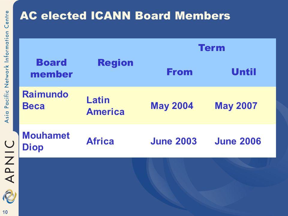 10 AC elected ICANN Board Members Board member Region Term FromUntil Raimundo Beca Latin America May 2004May 2007 Mouhamet Diop AfricaJune 2003June 2006