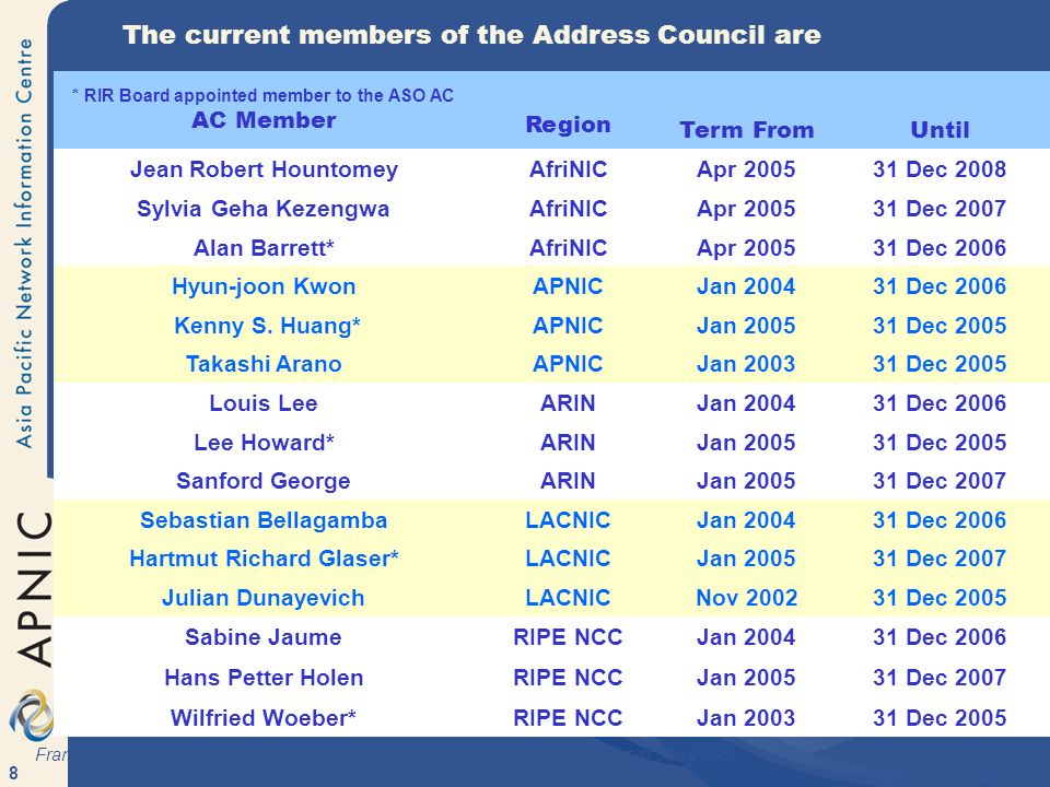 8 * RIR Board appointed member to the ASO AC AC Member Region Term FromUntil Jean Robert HountomeyAfriNICApr 200531 Dec 2008 Sylvia Geha KezengwaAfriNICApr 200531 Dec 2007 Alan Barrett*AfriNICApr 200531 Dec 2006 Hyun-joon KwonAPNICJan 200431 Dec 2006 Kenny S.