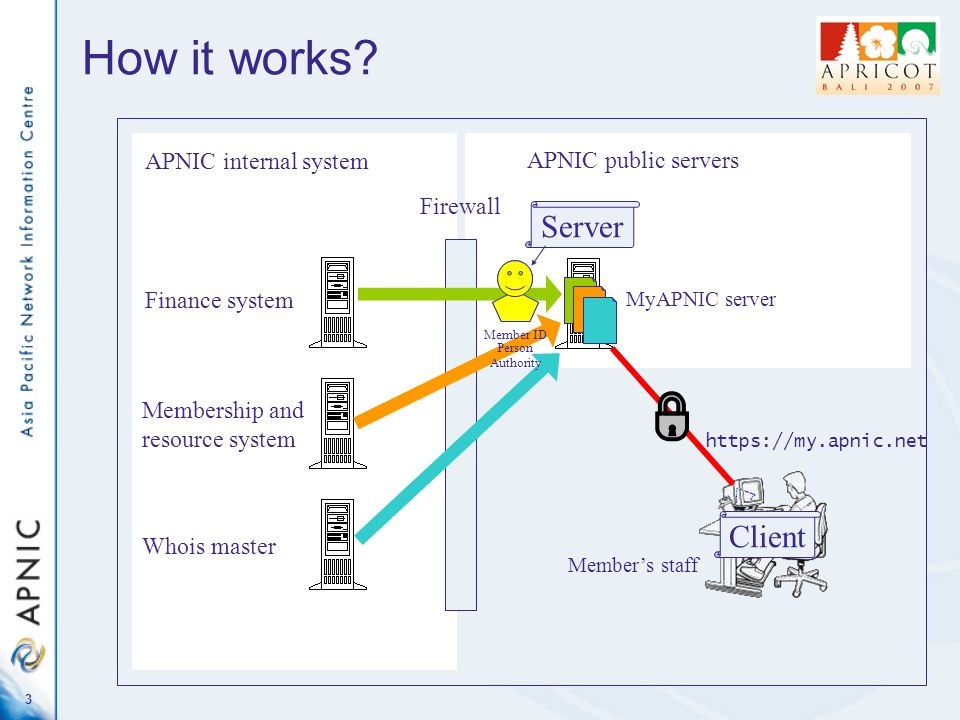 2 Overview MyAPNIC –How it works –Features New functions in v 1.6 Demo