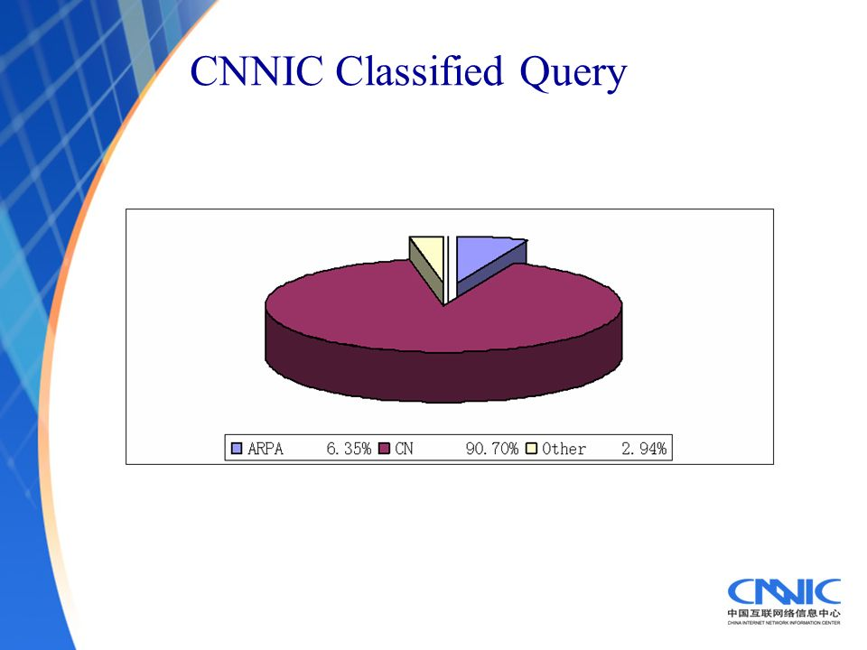 CNNIC Classified Query