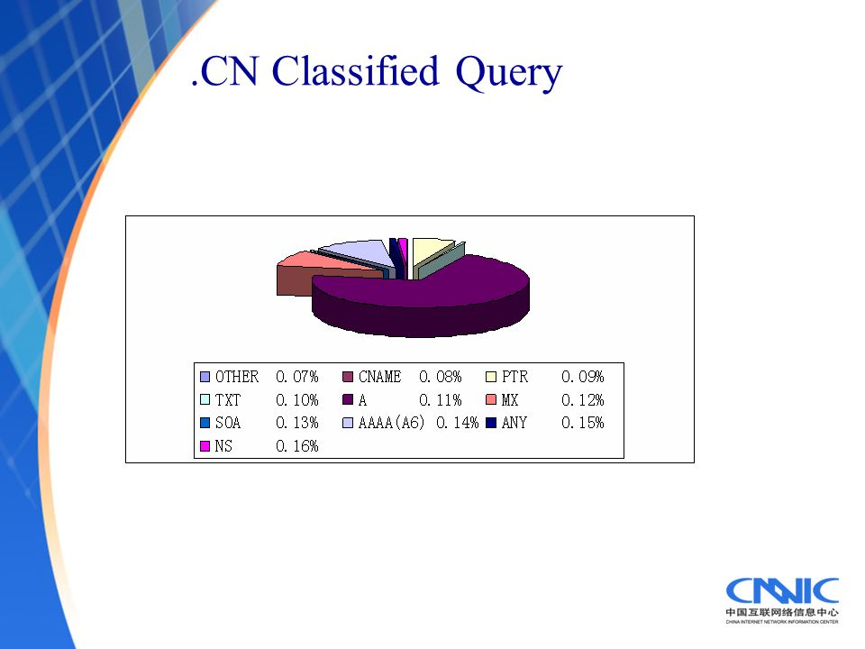 .CN Classified Query