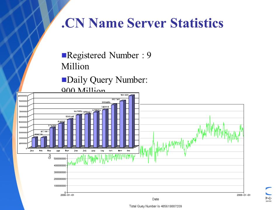 .CN Name Server Statistics Registered Number : 9 Million Daily Query Number: 900 Million