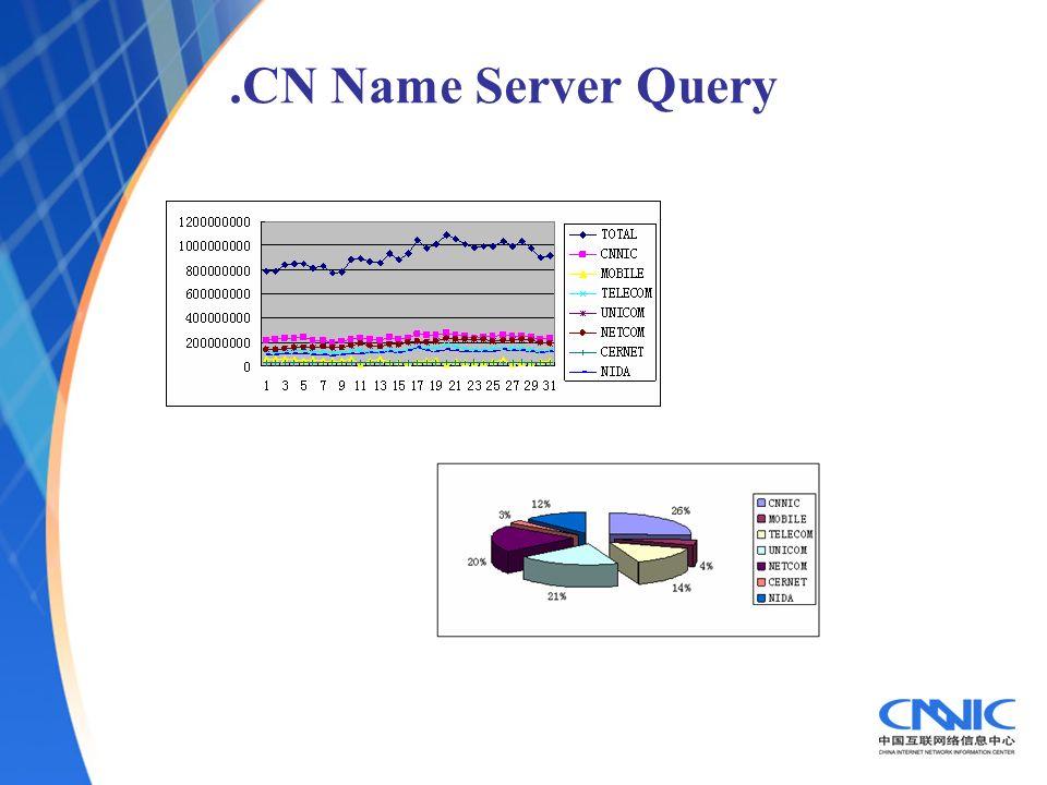 .CN Name Server Query