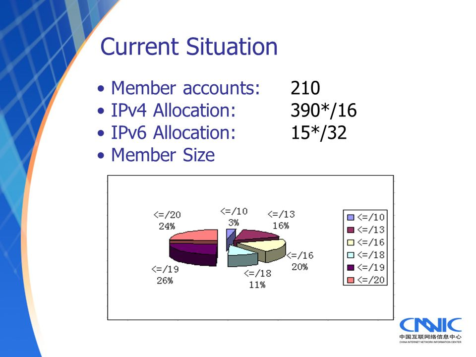 Member accounts: 210 IPv4 Allocation: 390*/16 IPv6 Allocation: 15*/32 Member Size Current Situation
