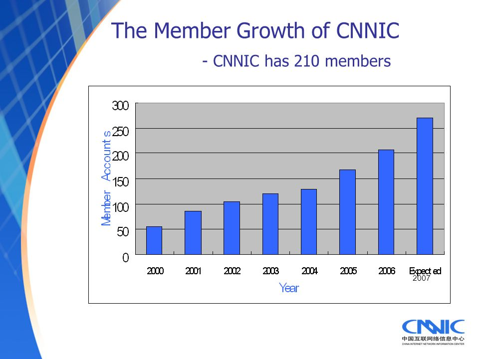 The Member Growth of CNNIC - CNNIC has 210 members 2007