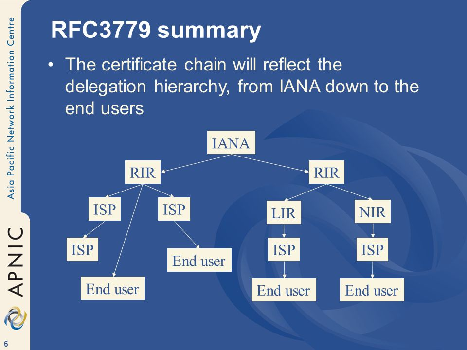 6 RFC3779 summary The certificate chain will reflect the delegation hierarchy, from IANA down to the end users IANA RIR NIR ISP End user RIR ISP LIR ISP End user ISP End user