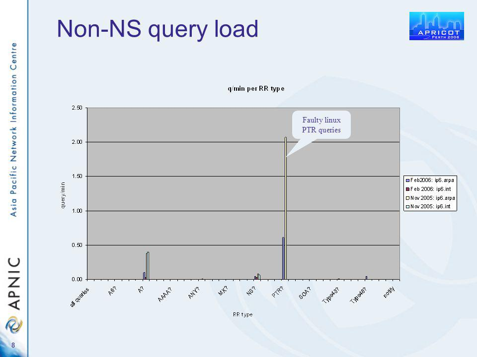 8 Non-NS query load Faulty linux PTR queries