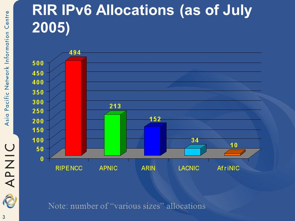 3 RIR IPv6 Allocations (as of July 2005) Note: number of various sizes allocations