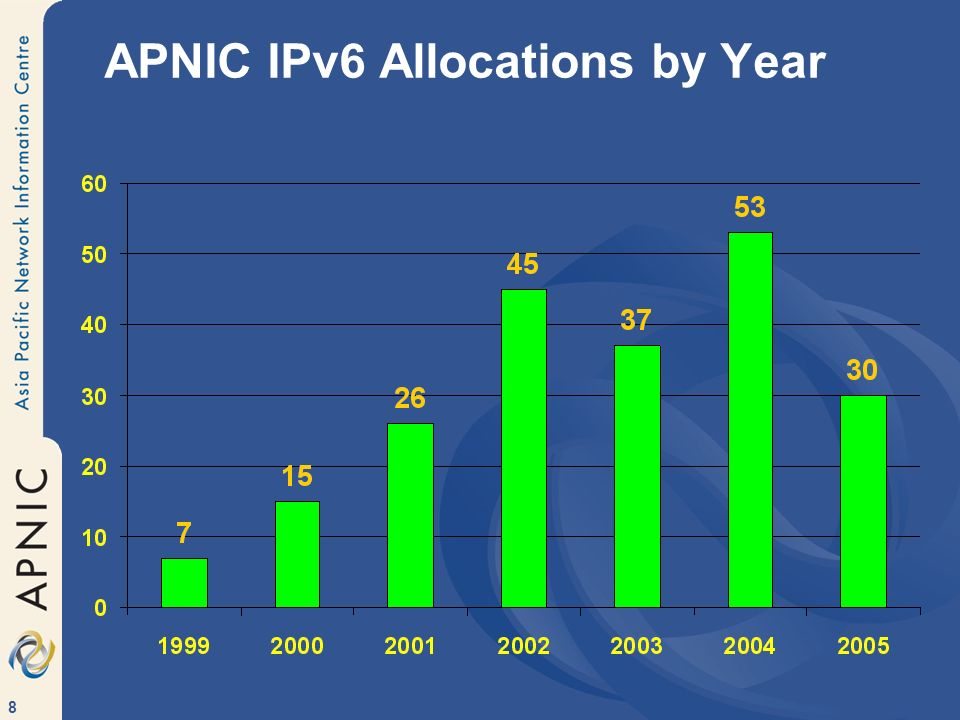 8 APNIC IPv6 Allocations by Year