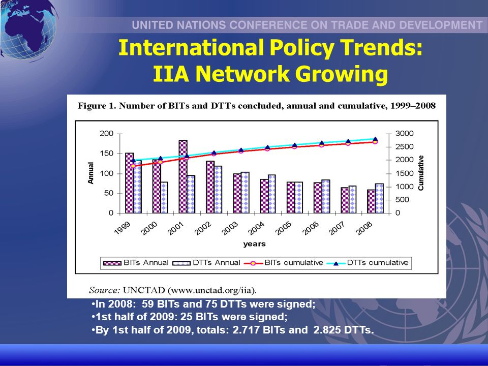 UNCTAD/CD-TFT 11 International Policy Trends: IIA Network Growing In 2008: 59 BITs and 75 DTTs were signed; 1st half of 2009: 25 BITs were signed; By 1st half of 2009, totals: 2.717 BITs and 2.825 DTTs.