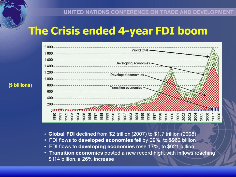 UNCTAD/CD-TFT 4 The Crisis ended 4-year FDI boom ($ billions) Global FDI declined from $2 trillion (2007) to $1.7 trillion (2008) FDI flows to developed economies fell by 29%, to $962 billion FDI flows to developing economies rose 17%, to $621 billion Transition economies posted a new record high, with inflows reaching $114 billion, a 26% increase