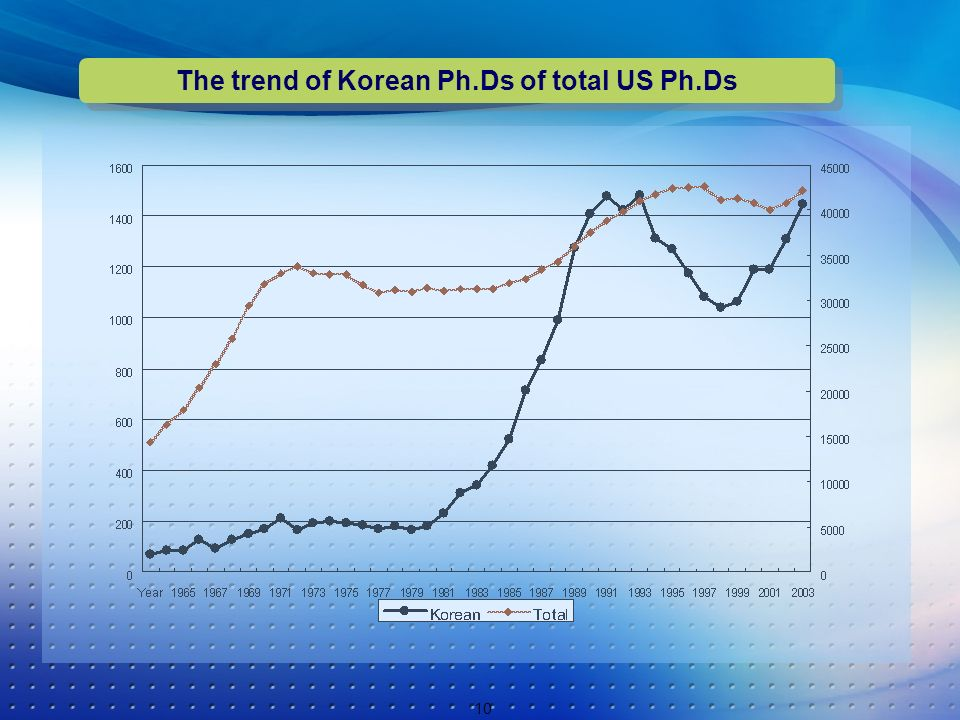 10 The trend of Korean Ph.Ds of total US Ph.Ds