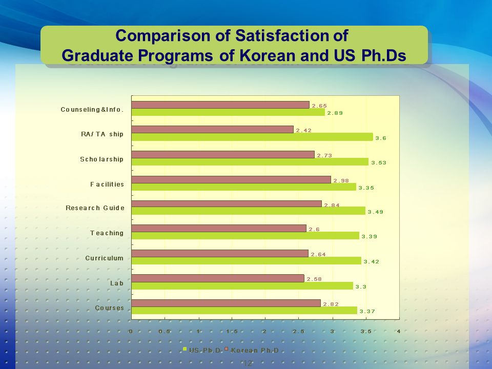 12 Comparison of Satisfaction of Graduate Programs of Korean and US Ph.Ds Comparison of Satisfaction of Graduate Programs of Korean and US Ph.Ds