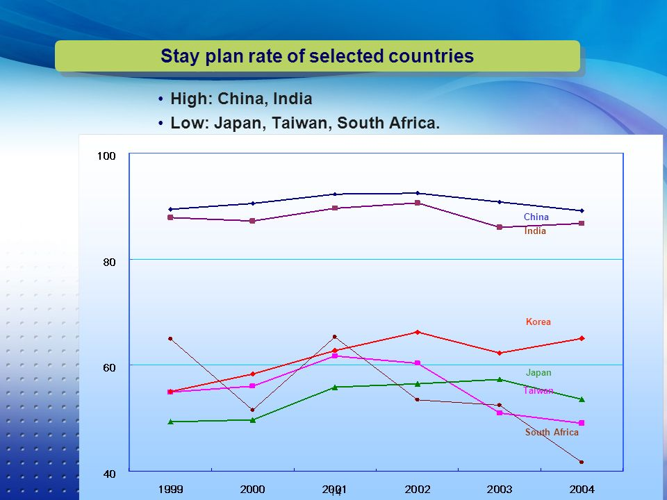 High: China, India Low: Japan, Taiwan, South Africa. 14 Stay plan rate of selected countries Korea Japan China India Taiwan South Africa