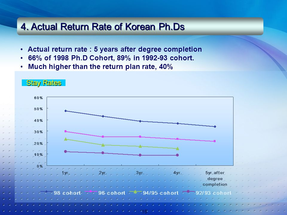 15 Stay Rates Actual return rate : 5 years after degree completion 66% of 1998 Ph.D Cohort, 89% in 1992-93 cohort. Much higher than the return plan ra