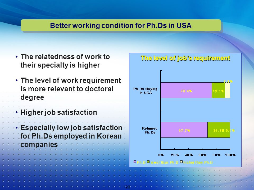 The relatedness of work to their specialty is higher The level of work requirement is more relevant to doctoral degree Higher job satisfaction Especially low job satisfaction for Ph.Ds employed in Korean companies 20 The level of jobs requirement Better working condition for Ph.Ds in USA
