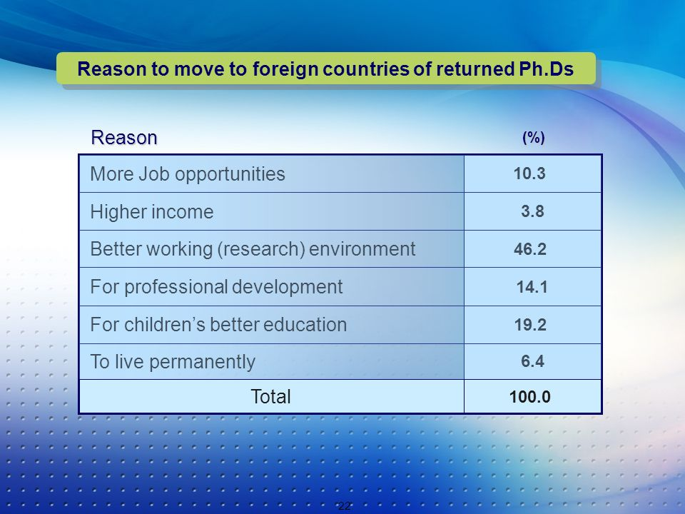 22 Reason to move to foreign countries of returned Ph.Ds 14.1 For professional development 19.2 For childrens better education 6.4 To live permanently 100.0 Total 46.2 Better working (research) environment 3.8 Higher income 10.3 More Job opportunities(%) Reason