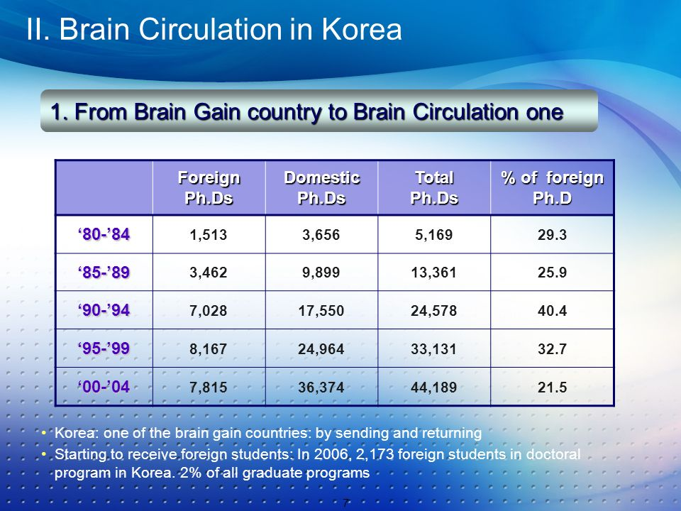 II. Brain Circulation in KoreaForeignPh.Ds Domestic Ph.Ds Total Ph.Ds % of foreign Ph.D 80-84 1,5133,6565,16929.3 85-89 3,4629,89913,36125.9 90-94 7,0