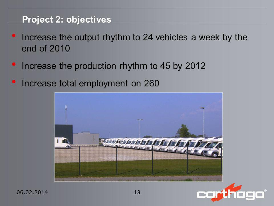 06.02.2014 13 Increase the output rhythm to 24 vehicles a week by the end of 2010 Increase the production rhythm to 45 by 2012 Increase total employme