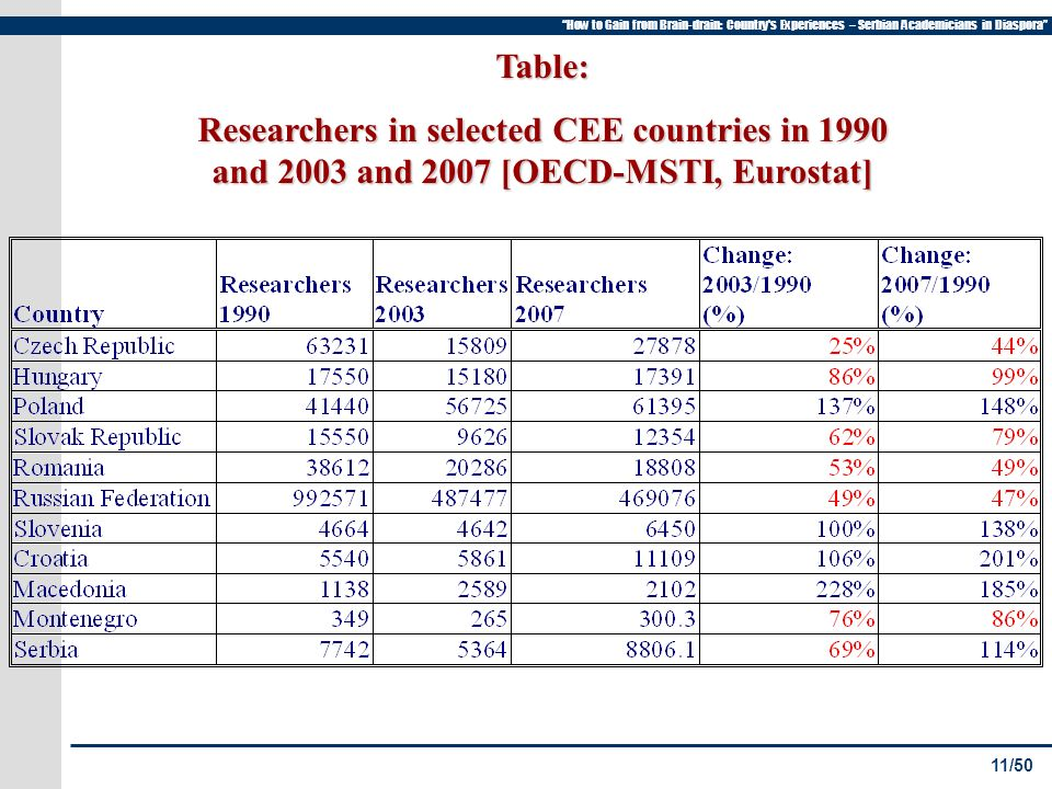 11/50 How to Gain from Brain-drain: Country s Experiences – Serbian Academicians in Diaspora Table: Researchers in selected CEE countries in 1990 and 2003 and 2007 [OECD-MSTI, Eurostat]