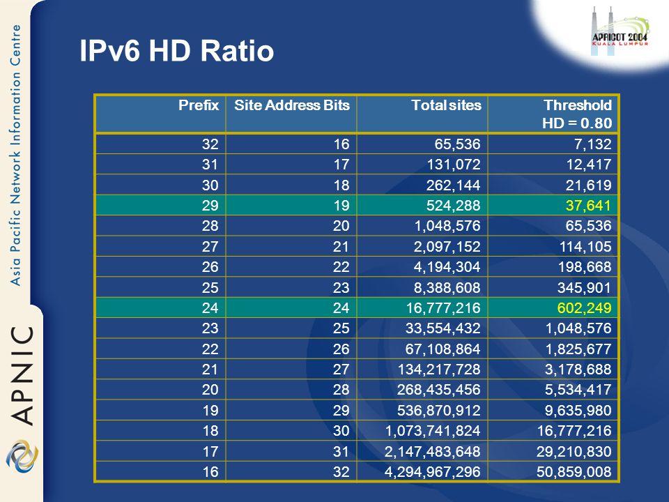 IPv6 HD Ratio IPv6 PrefixSite Address BitsTotal sitesThreshold HD = 0.80 321665,5367,132 3117131,07212,417 3018262,14421,619 2919524,28837,641 28201,0