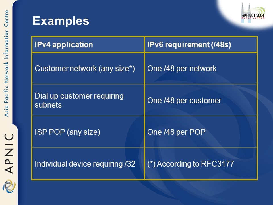 Examples IPv4 applicationIPv6 requirement (/48s) Customer network (any size*)One /48 per network Dial up customer requiring subnets One /48 per customer ISP POP (any size)One /48 per POP Individual device requiring /32(*) According to RFC3177