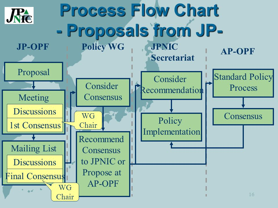 16 Process Flow Chart - Proposals from JP- JP-OPFPolicy WG AP-OPF JPNIC Secretariat Proposal Meeting 1st Consensus Discussions Mailing List Final Consensus Discussions Consider Consensus Recommend Consensus to JPNIC or Propose at AP-OPF Consider Recommendation Policy Implementation Standard Policy Process Consensus WG Chair WG Chair