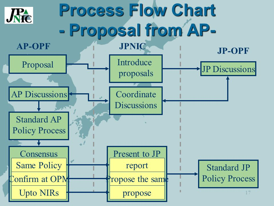 17 Process Flow Chart - Proposal from AP- AP-OPF JP-OPF JPNIC Proposal Introduce proposals Standard AP Policy Process Consensus JP Discussions Coordinate Discussions AP Discussions Same Policy Confirm at OPM Upto NIRs Standard JP Policy Process Present to JP report Propose the same propose