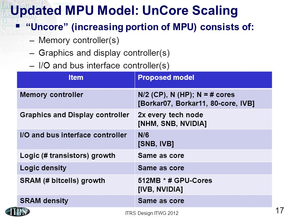 ITRS Design ITWG 2012 17 Uncore (increasing portion of MPU) consists of: –Memory controller(s) –Graphics and display controller(s) –I/O and bus interf
