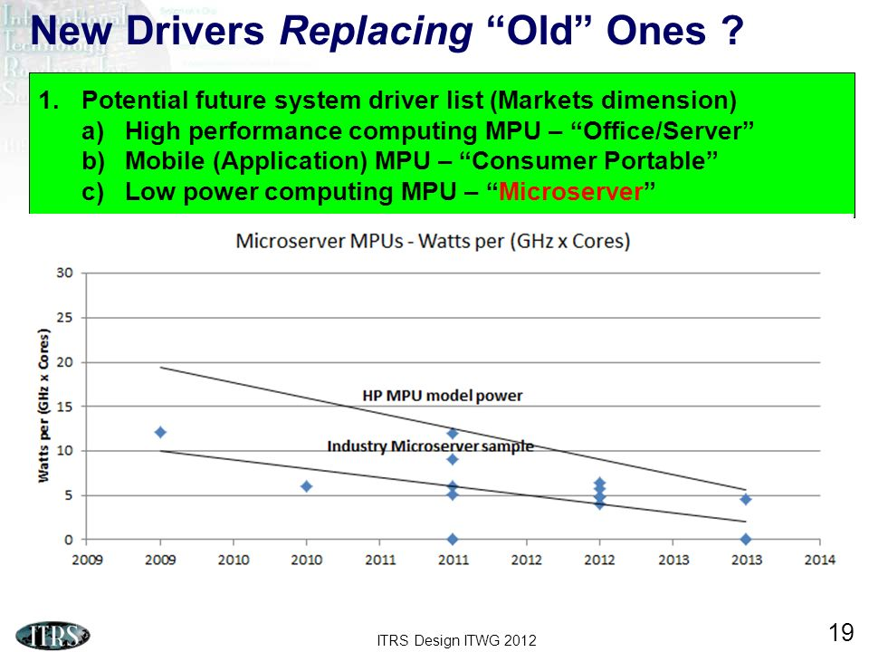 ITRS Design ITWG 2012 19 New Drivers Replacing Old Ones ? 1.Potential future system driver list (Markets dimension) a)High performance computing MPU –