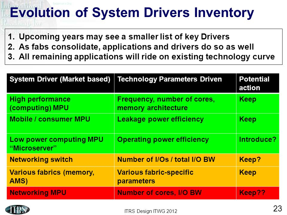 ITRS Design ITWG 2012 23 Evolution of System Drivers Inventory 1.Upcoming years may see a smaller list of key Drivers 2.As fabs consolidate, applicati