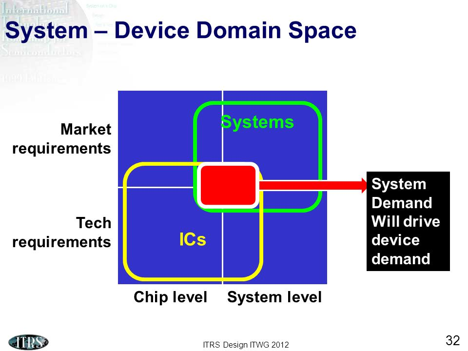 ITRS Design ITWG 2012 32 Systems ICs System – Device Domain Space Chip levelSystem level Tech requirements Market requirements System Demand Will driv