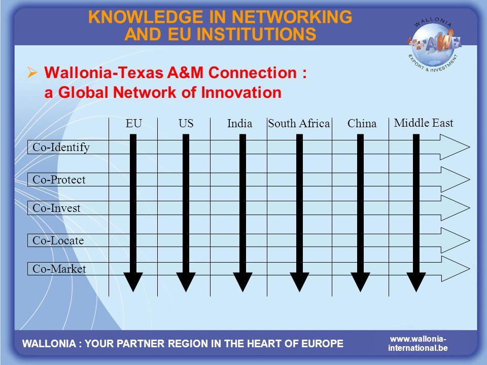WALLONIA : YOUR PARTNER REGION IN THE HEART OF EUROPE www.wallonia- international.be KNOWLEDGE IN NETWORKING AND EU INSTITUTIONS Wallonia-Texas A&M Connection : a Global Network of Innovation Co-Identify Co-Protect Co-Invest Co-Locate Co-Market EUUSIndiaSouth AfricaChina Middle East