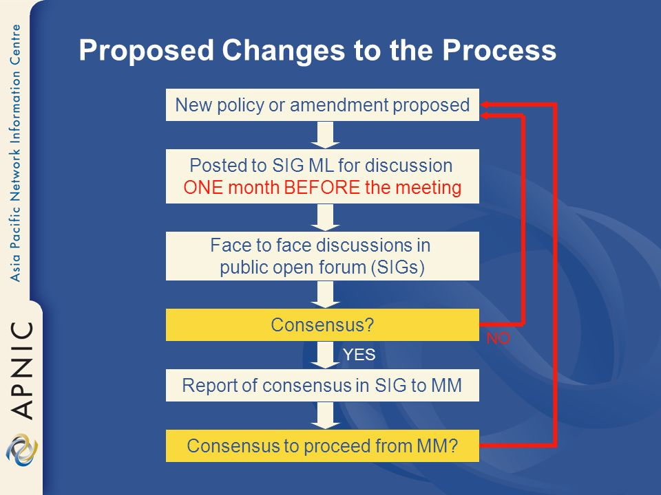 Proposed Changes to the Process New policy or amendment proposed Consensus to proceed from MM? Report of consensus in SIG to MM Consensus? Posted to S