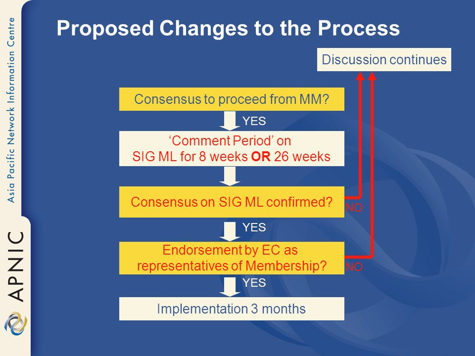 Proposed Changes to the Process Comment Period on SIG ML for 8 weeks OR 26 weeks Consensus on SIG ML confirmed? Endorsement by EC as representatives o