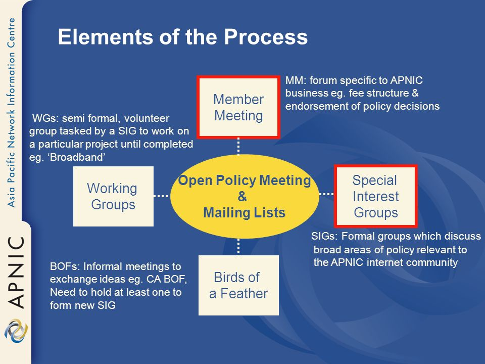 Elements of the Process Member Meeting Working Groups Birds of a Feather Special Interest Groups Open Policy Meeting & Mailing Lists SIGs: Formal grou