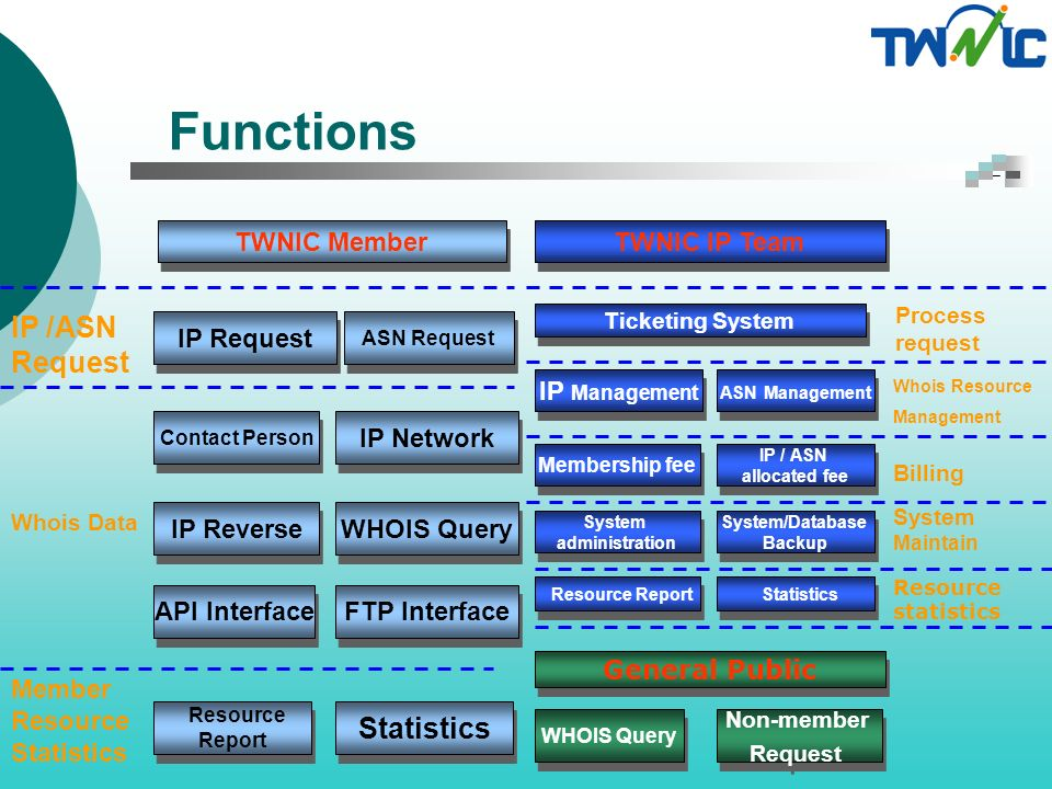 Functions (cont.) TWNIC Member IPv4/IPv6 address & ASN request Person and Network object maintenance Whois v3 format, IPv6 data Reverse domain Maintenance Reverse dns of /24 in APNIC or TWNIC Member- specific statistics Billing history, request history, …etc.